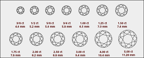 A Critical Look At Diamond Sizes On Hands With Images Useful