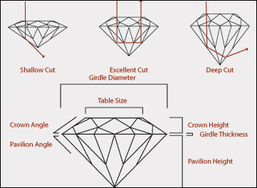 Diamondcut